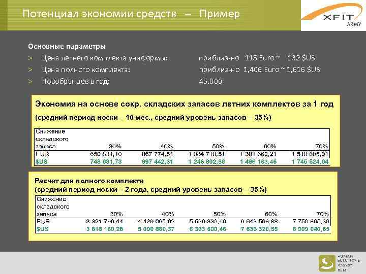 Потенциал экономии средств – Пример Основные параметры > Цена летнего комплекта униформы: > Цена
