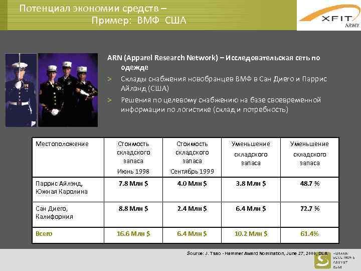 Потенциал экономии средств – Пример: ВМФ США ARN (Apparel Research Network) – Исследовательская сеть