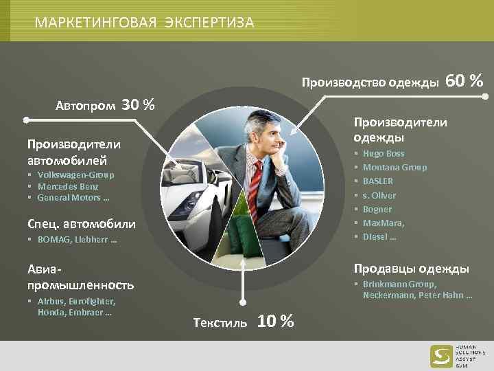 МАРКЕТИНГОВАЯ ЭКСПЕРТИЗА Производство одежды Автопром 30 % Производители одежды Производители автомобилей § § §