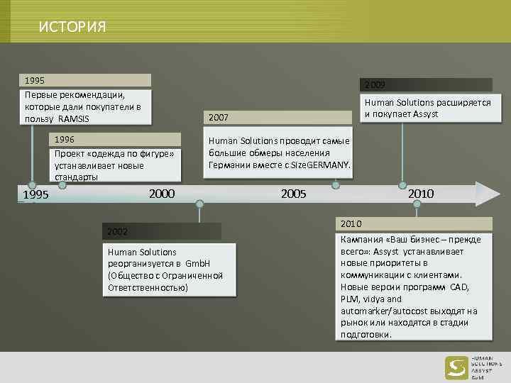 ИСТОРИЯ 1995 Первые рекомендации, которые дали покупатели в пользу RAMSIS 2009 2007 1996 Проект
