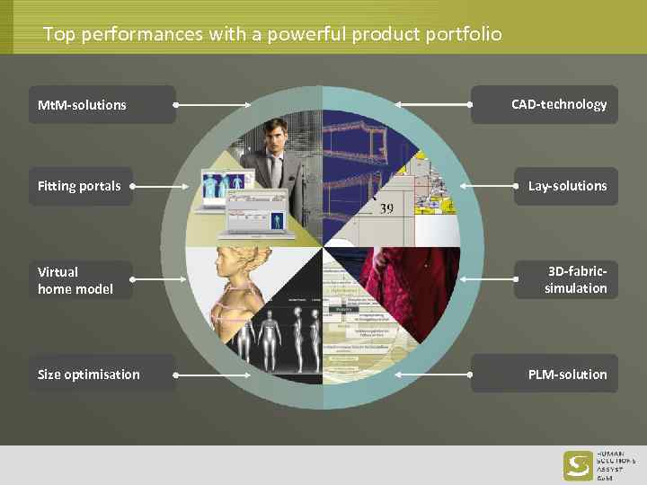 Top performances with a powerful product portfolio Mt. M-solutions Fitting portals Virtual home model