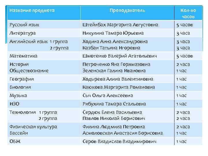 Название предмета Преподаватель Кол-во часов Русский язык Штейнбах Маргарита Августовна 5 часов Литература Никулина