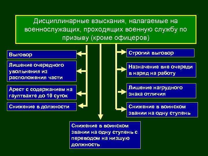Дисциплинарные взыскания, налагаемые на военнослужащих, проходящих военную службу по призыву (кроме офицеров) Выговор Строгий