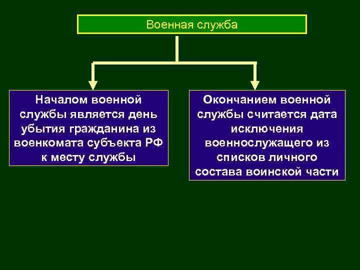 Военная служба Началом военной службы является день убытия гражданина из военкомата субъекта РФ к