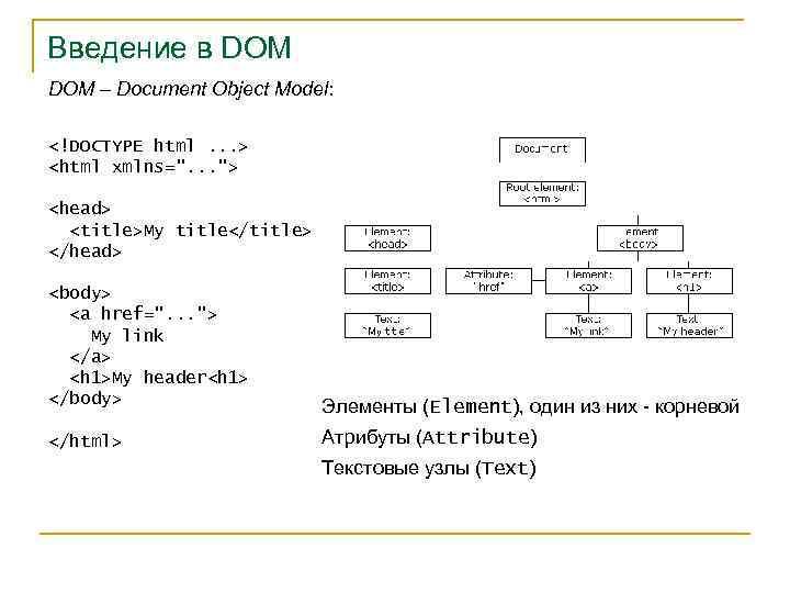Работа с dom модель мария прохорова