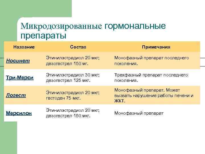 Микродозированные гормональные препараты Название Состав Примечания Новинет Этинилэстрадиол 20 мкг; дезогестрел 150 мг. Монофазный