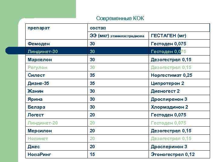 Современные КОК препарат состав ЭЭ (мкг) этинилэстрадиола ГЕСТАГЕН (мг) Фемоден 30 Гестоден 0, 075