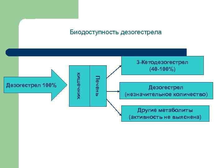Биодоступность дезогестрела 3 -Кетодезогестрел (40 -100%) Печень кишечник Дезогестрел 100% Дезогестрел (незначительное количество) Другие