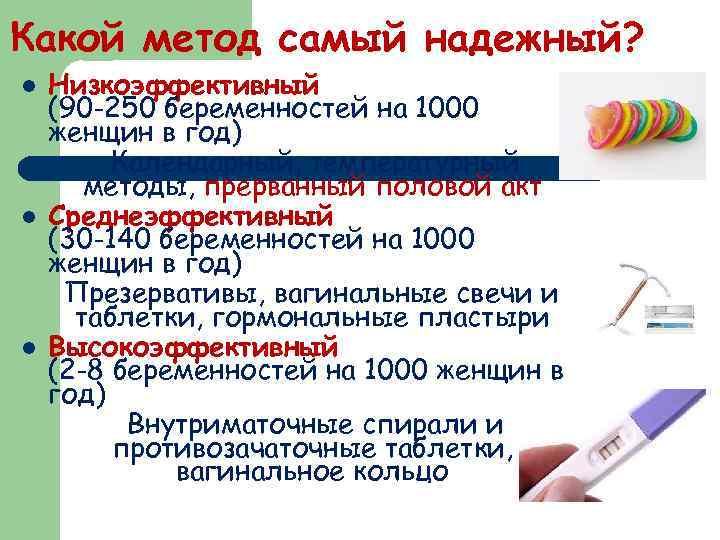 Какой метод самый надежный? l l l Низкоэффективный (90 -250 беременностей на 1000 женщин