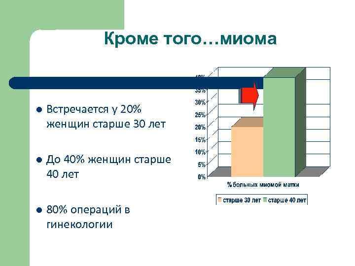 Кроме того…миома l Встречается у 20% женщин старше 30 лет l До 40% женщин