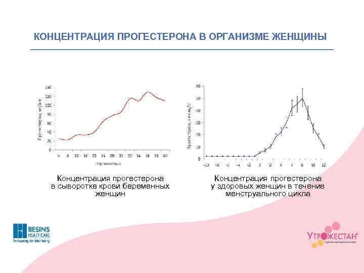 КОНЦЕНТРАЦИЯ ПРОГЕСТЕРОНА В ОРГАНИЗМЕ ЖЕНЩИНЫ Концентрация прогестерона в сыворотке крови беременных женщин Концентрация прогестерона