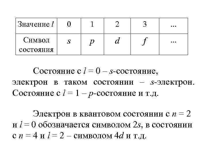 Значение l 0 1 2 3 . . . Символ состояния s p d