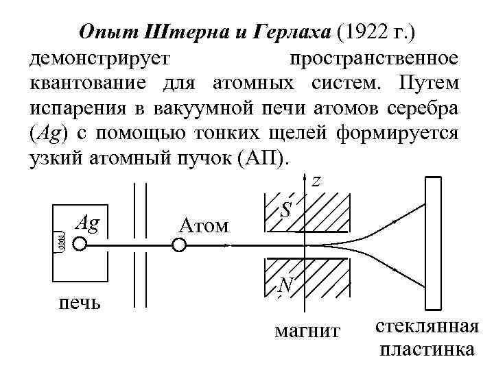 Опыт Штерна и Герлаха (1922 г. ) демонстрирует пространственное квантование для атомных систем. Путем