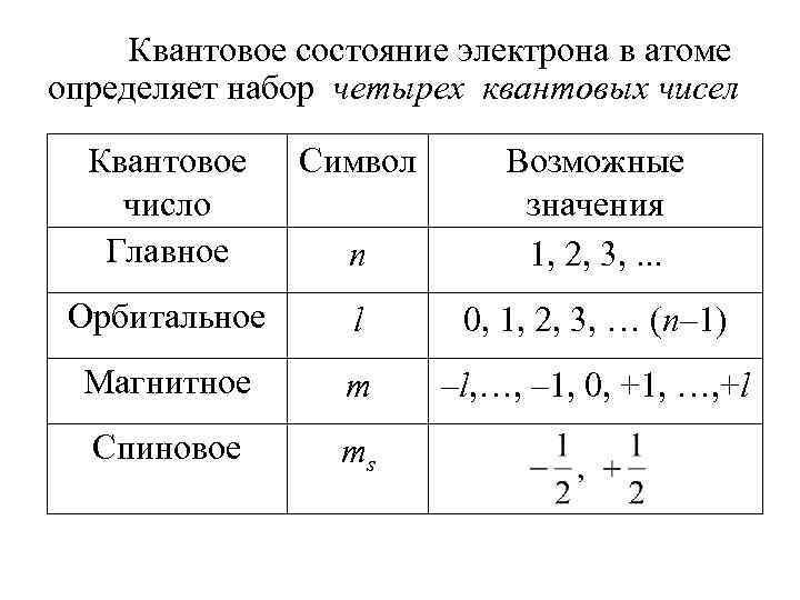 Квантовое состояние электрона в атоме определяет набор четырех квантовых чисел Квантовое число Главное Символ