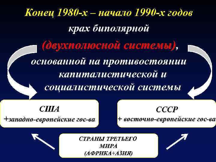 Конец 1980 -х – начало 1990 -х годов крах биполярной (двухполюсной системы), основанной на
