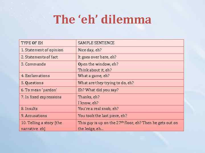 The 'eh' dilemma TYPE OF EH SAMPLE SENTENCE 1. Statement of opinion Nice day,
