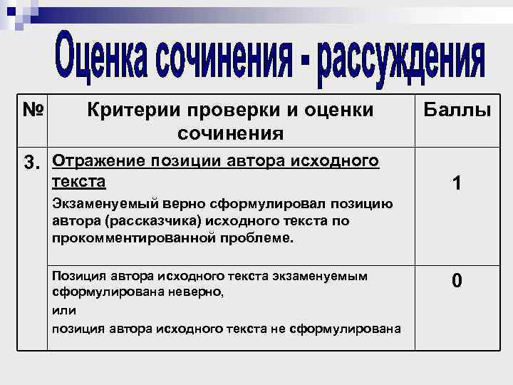 № Критерии проверки и оценки сочинения 3. Отражение позиции автора исходного текста Баллы 1