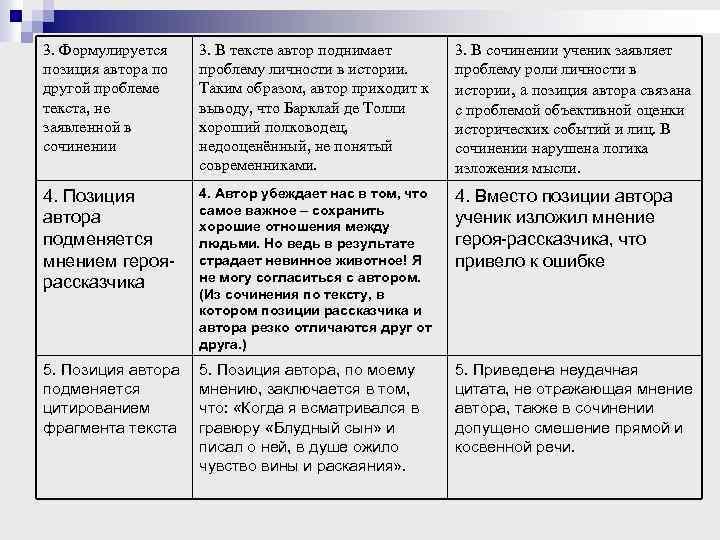 3. Формулируется позиция автора по другой проблеме текста, не заявленной в сочинении 3. В