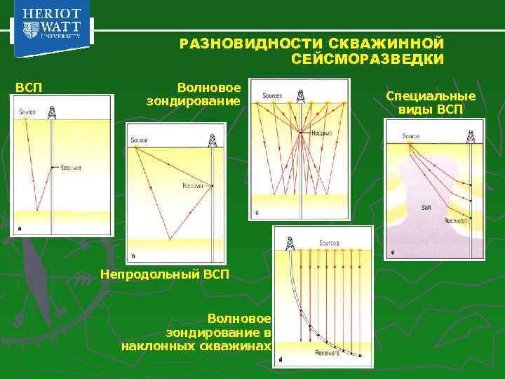 РАЗНОВИДНОСТИ СКВАЖИННОЙ СЕЙСМОРАЗВЕДКИ ВСП Волновое зондирование Непродольный ВСП Волновое зондирование в наклонных скважинах Специальные