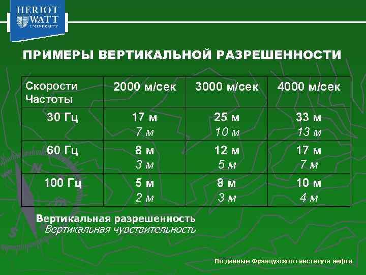 ПРИМЕРЫ ВЕРТИКАЛЬНОЙ РАЗРЕШЕННОСТИ Скорости Частоты 30 Гц 60 Гц 100 Гц 2000 м/сек 3000