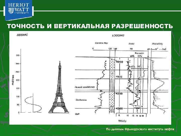 ТОЧНОСТЬ И ВЕРТИКАЛЬНАЯ РАЗРЕШЕННОСТЬ По данным Французского института нефти