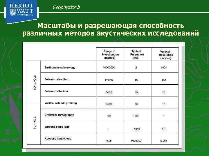 Geophysics 5 Масштабы и разрешающая способность различных методов акустических исследований