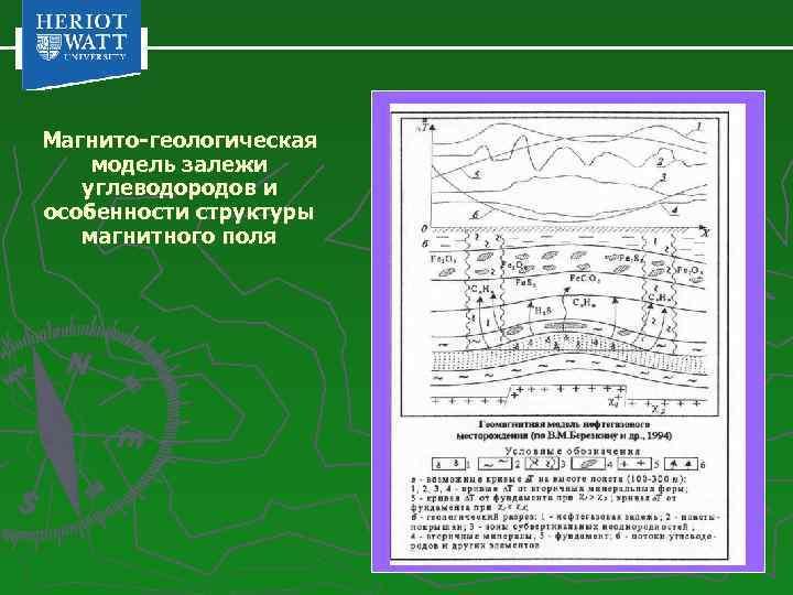 Магнито-геологическая модель залежи углеводородов и особенности структуры магнитного поля