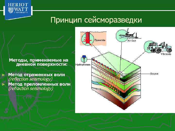 Принцип сейсморазведки Методы, применяемые на дневной поверхности: ► Метод отраженных волн ► Метод преломленных