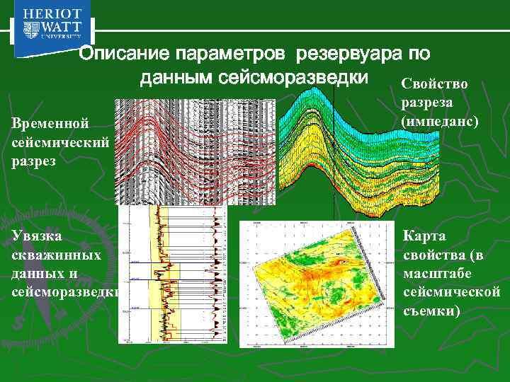 Описание параметров резервуара по данным сейсморазведки Свойство Временной сейсмический разрез Увязка скважинных данных и