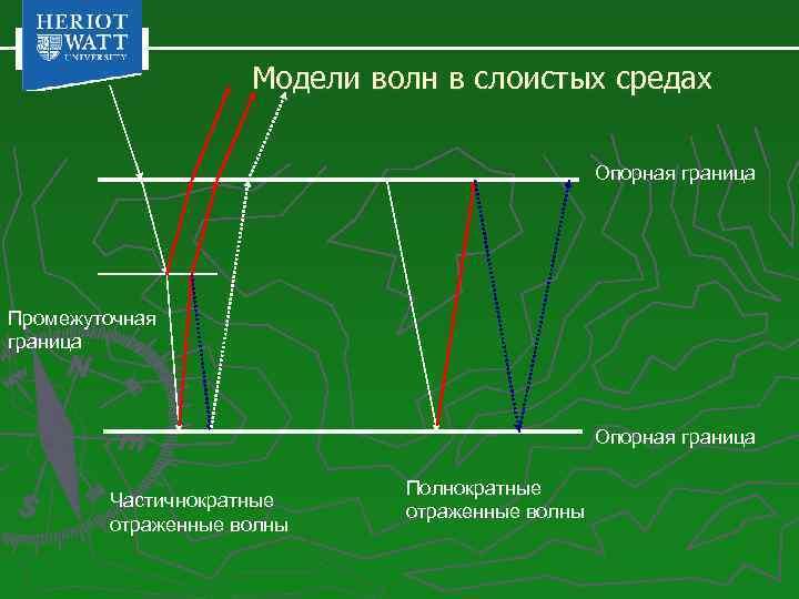 Модели волн в слоистых средах Опорная граница Промежуточная граница Опорная граница Частичнократные отраженные волны