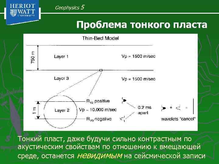 Geophysics 5 Проблема тонкого пласта Тонкий пласт, даже будучи сильно контрастным по акустическим свойствам