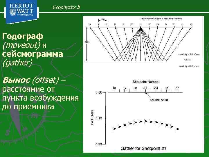 Geophysics 5 Годограф (moveout) и сейсмограмма (gather) Вынос (offset) – расстояние от пункта возбуждения
