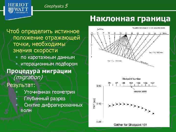 Geophysics 5 Наклонная граница Чтоб определить истинное положение отражающей точки, необходимы знания скорости §