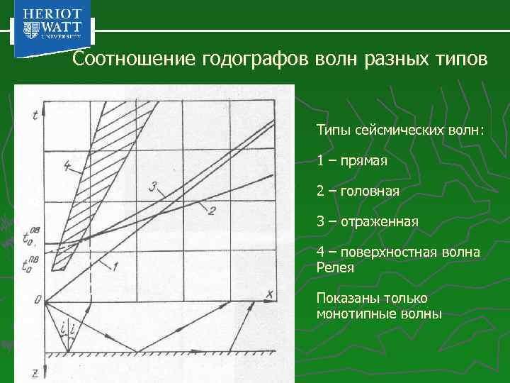 Соотношение годографов волн разных типов Типы сейсмических волн: 1 – прямая 2 – головная