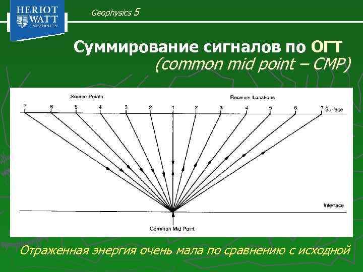 Geophysics 5 Суммирование сигналов по ОГТ (common mid point – CMP) Отраженная энергия очень