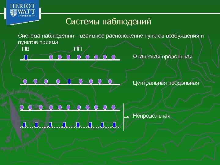 Системы наблюдений Система наблюдений – взаимное расположение пунктов возбуждения и пунктов приема ПВ ПП