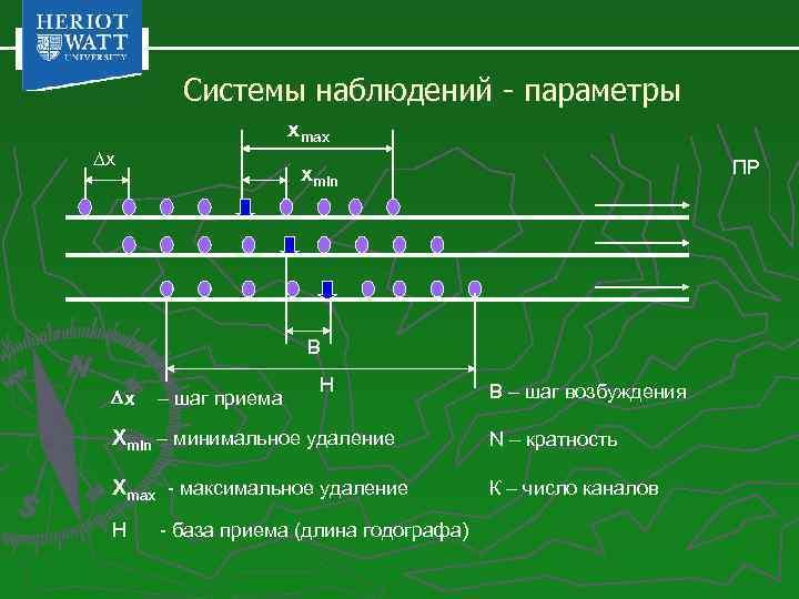 Системы наблюдений - параметры xmax x ПР xmin B x – шаг приема H