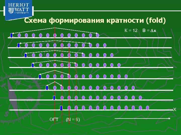 Схема формирования кратности (fold) К = 12 B = x X ОГТ (N =