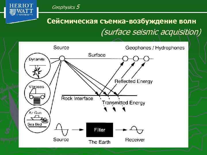 Geophysics 5 Сейсмическая съемка-возбуждение волн (surface seismic acquisition)