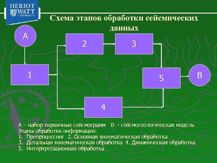 A Схема этапов обработки сейсмических данных 2 3 1 5 4 A – набор