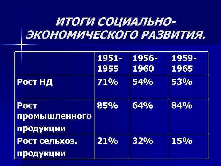 ИТОГИ СОЦИАЛЬНОЭКОНОМИЧЕСКОГО РАЗВИТИЯ. Рост НД 19511955 71% Рост 85% промышленного продукции Рост сельхоз. 21%