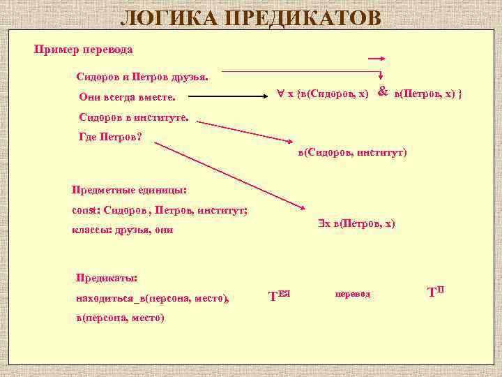 ЛОГИКА ПРЕДИКАТОВ Пример перевода Cидоров и Петров друзья. Они всегда вместе. x {в(Cидоров, x)