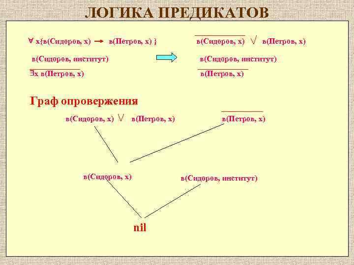 ЛОГИКА ПРЕДИКАТОВ x{в(Cидоров, x) в(Петров, x) } в(Cидоров, x) в(Петров, x) в(Сидоров, институт) x