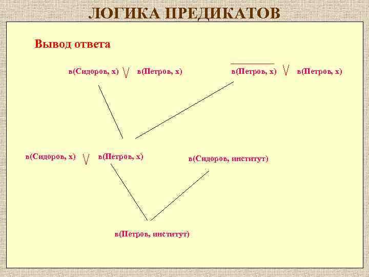 ЛОГИКА ПРЕДИКАТОВ Вывод ответа в(Cидоров, x) в(Петров, x) в(Сидоров, институт) в(Петров, x)