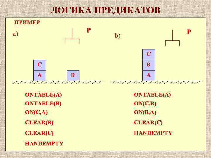 ЛОГИКА ПРЕДИКАТОВ ПРИМЕР P a) P b) C C A B B A ONTABLE(A)