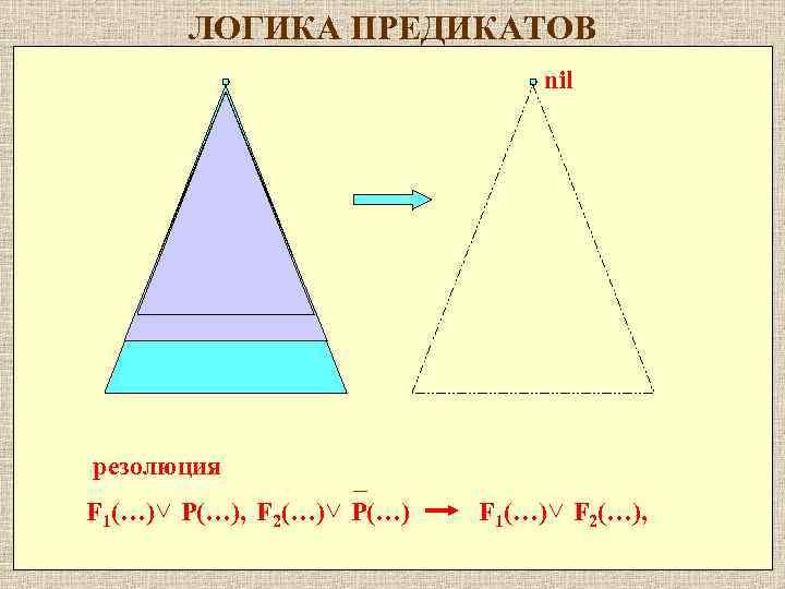 ЛОГИКА ПРЕДИКАТОВ nil резолюция F 1(…) P(…), F 2(…) P(…) F 1(…) F 2(…),