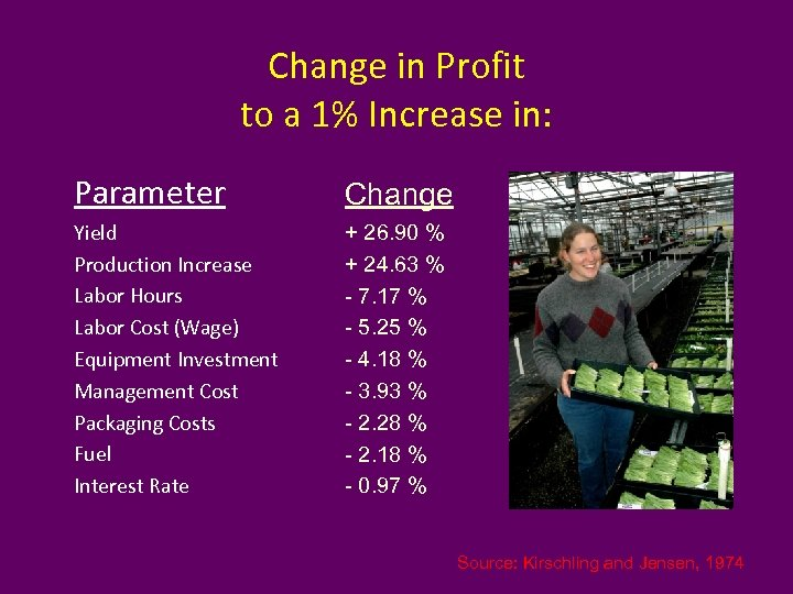 Change in Profit to a 1% Increase in: Parameter Change Yield Production Increase Labor
