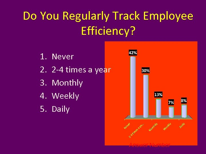Do You Regularly Track Employee Efficiency? 1. 2. 3. 4. 5. Never 2 -4