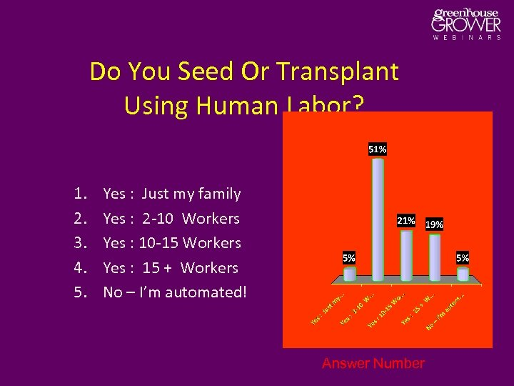 Do You Seed Or Transplant Using Human Labor? 1. 2. 3. 4. 5. Yes