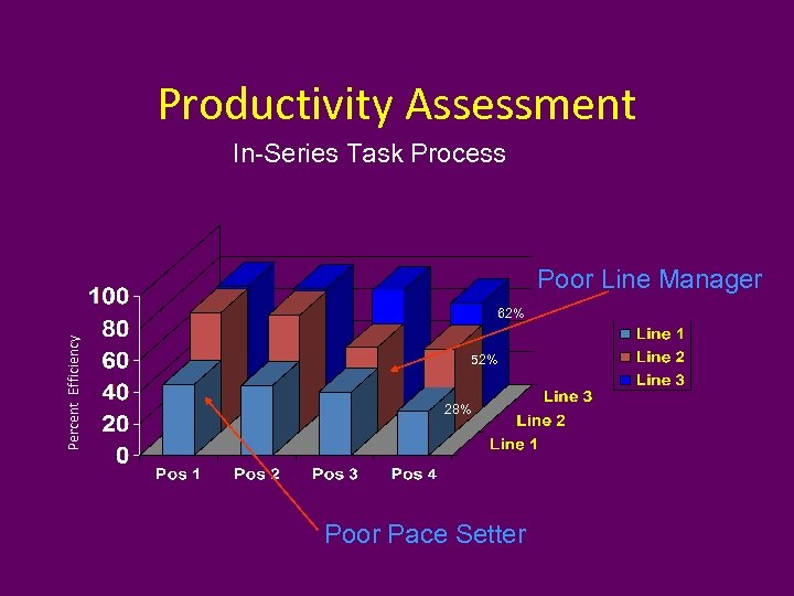 Productivity Assessment In-Series Task Process Poor Line Manager Percent Efficiency 62% 52% 28% Poor